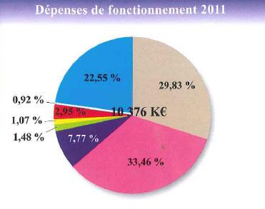 Budget primitif 2011