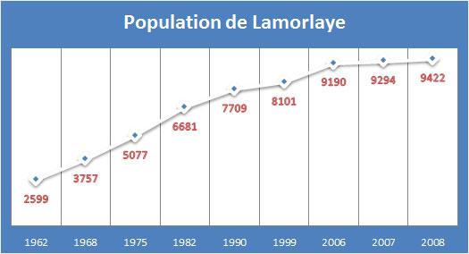 Population Lamorlaye