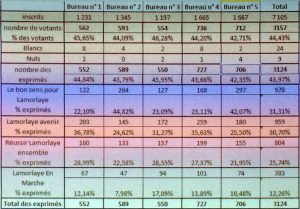 lamorlaye résultats 2ème tour municipales 2017