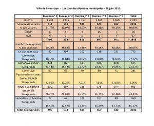 lamorlaye résultats 1er tour municipales 2017